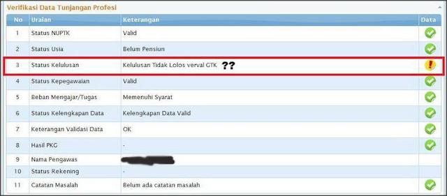Berkas Sekolah - Solusi Tidak Lulus Verval GTK di Info Guru