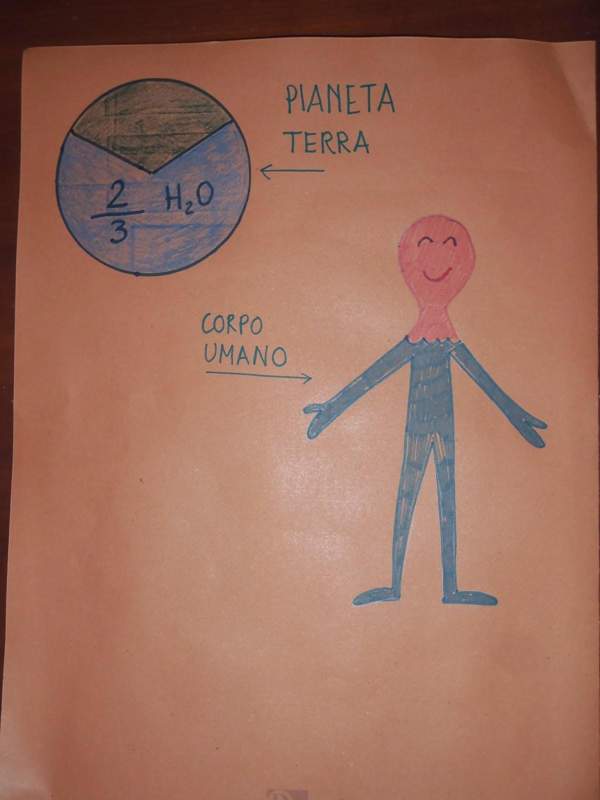 Célèbre Unconventional Mom: Lapbook di Chiara: Ciclo dell'acqua per la III  OU72