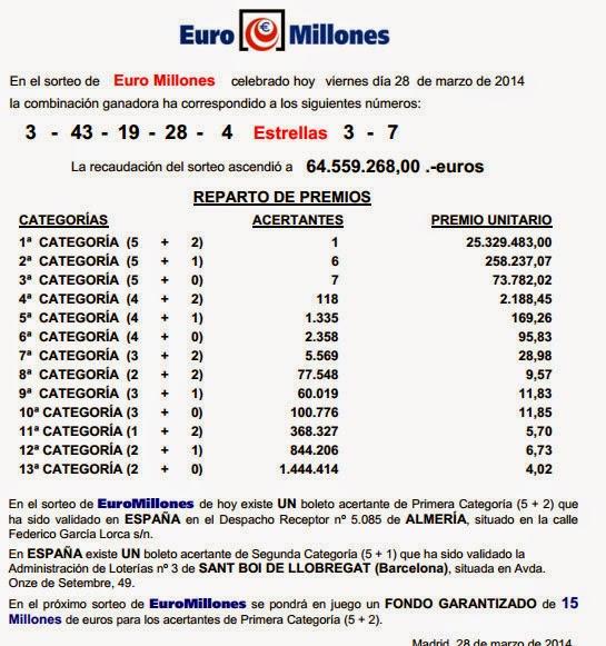 Resultado de Euromillones del viernes 28 de marzo de 2014