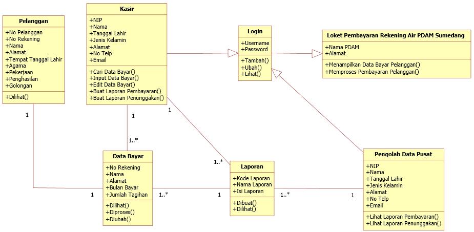 Tutorial kampus kumpulan tutorial dari diagram class diatas dapat dilihat hubungan dari masing masing kelas dan kelas baru yang terbentuk didalamnya ccuart Images