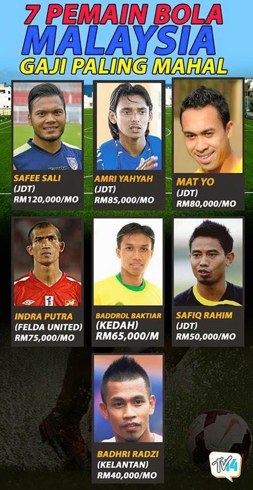 Gaji 7 Pemain Bolasepak Malaysia Termahal