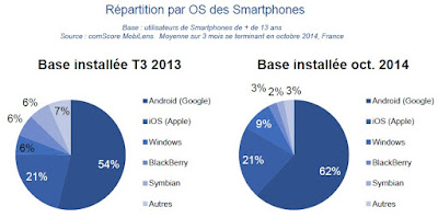 Répartition des smartphones par OS en 2014