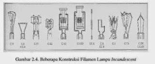 beberapa konstruksi filamen lampu pijar