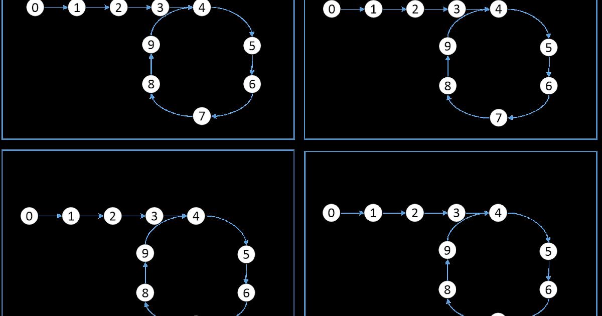 Yu's Coding Garden : leetcode Question: Linked List Cycle II