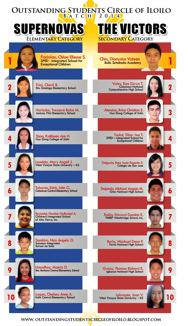 Outstanding Students Circle of Iloilo 2014