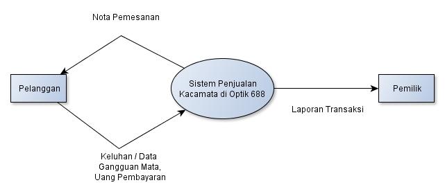 Maya marindah dfd data flow diagram sebuah sistem pada ukm diagram konteks ccuart Images
