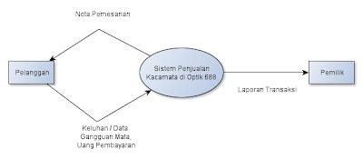 Dfd data flow diagram sebuah sistem pada ukm putri princess diagram konteks ccuart Gallery