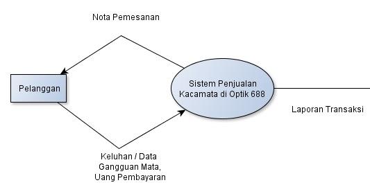 Dfd data flow diagram sebuah sistem pada ukm putri princess ccuart Gallery