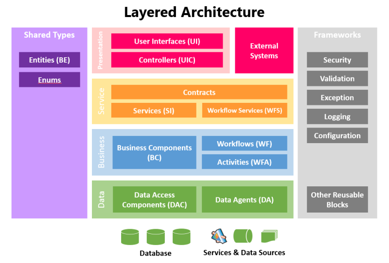 Layered architecture for net msdn malaysia for N tier architecture diagram