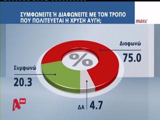 Ηχηρότατη σφαλιάρα στο σύστημα! Το 20% συμφωνεί με την πολιτική της ΧΡΥΣΗΣ ΑΥΓΗΣ