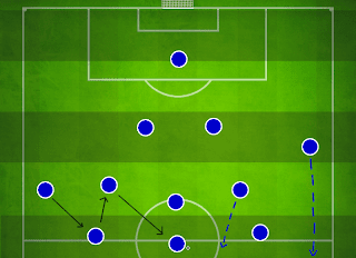 FM14 Tactics 4-2-3-1 Attacking Tactic
