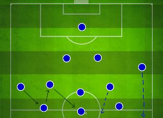 FM14 Tactics 4-2-3-1 Attacking Tactic