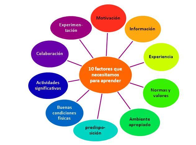 external image factores+aprender.JPG
