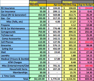 golf tournament budget template - the roadrunner chronicles roadrunner financials april 2013