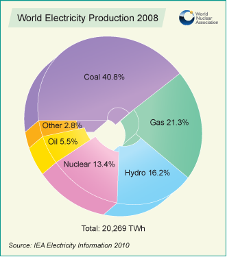 world-electricity-production