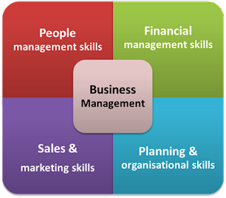 Small business management skills