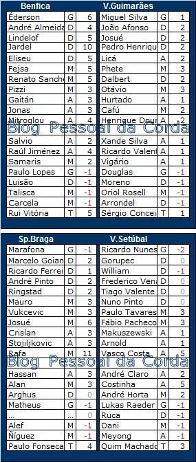 Liga Record<br>Pontos (provisórios) da Ronda 29<br>32ª Jornada da LIGA NOS