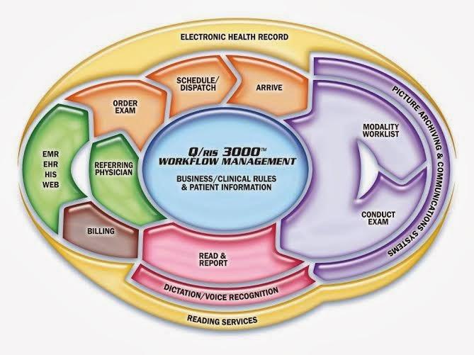 medQ Qris 3000 Workflow