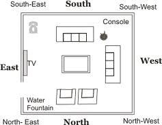 Science of vastu shastra vastu for furniture Vastu home furniture jakarta