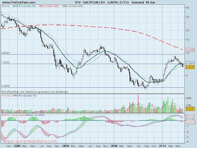 analisis tecnico-sacyr vallehermoso-14 de junio de 2011