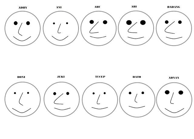 contoh visualisasi data dengan menggunakan teknik visualisasi chernoff faces