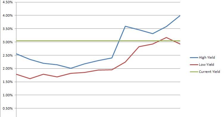Passive income pursuit proctor gamble dividend stock for P g salon professional