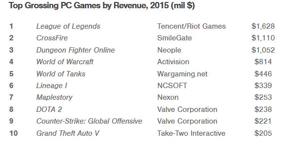 اعلى ارباح لألعاب الحواسيب لعام 2015