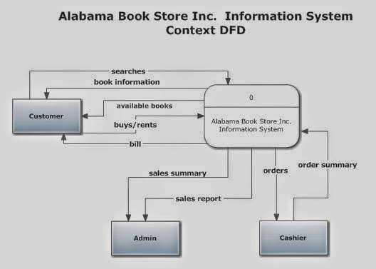 Book Of Arjan  Data Flow Diagram For Alabama Bookstore