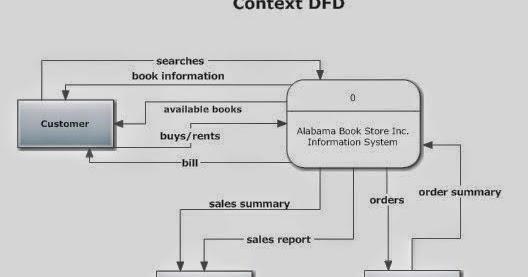Context diagram bookstore product wiring diagrams book of arjan data flow diagram for alabama bookstore rh arnaldojan blogspot com context diagram examples context diagram template ccuart Image collections