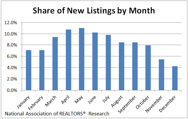 Graph of Popular Months to List your home for sale