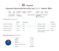 Vanguard Convertible Securities Investor - VCVSX