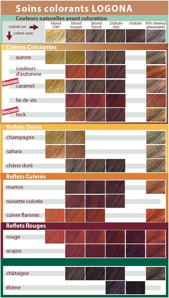 le journal capillaire daudrey des cheveux une pousse des soins colorations vegetales logona - Crme Colorante Logona