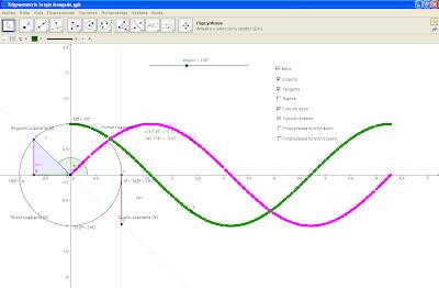 Función seno y coseno con GeoGebra, trigonometría