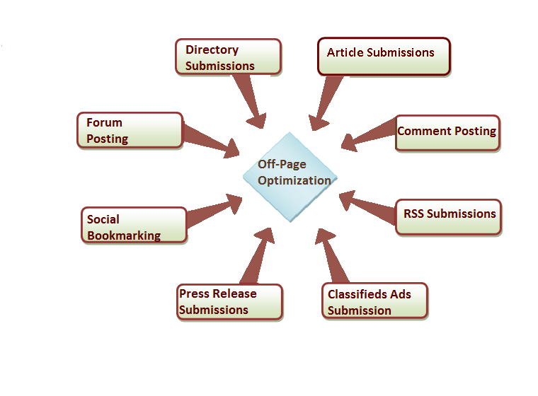 jasa search engine optimization di tangerang