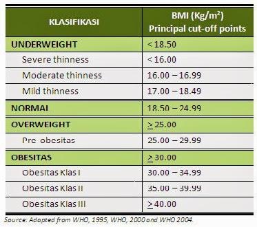 Keyword Analysis & Research: obesitas pada dewasa pdf