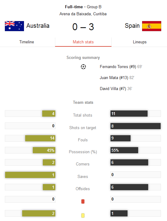 Hasil Pertandingan Australia vs Spanyol Tadi Malam