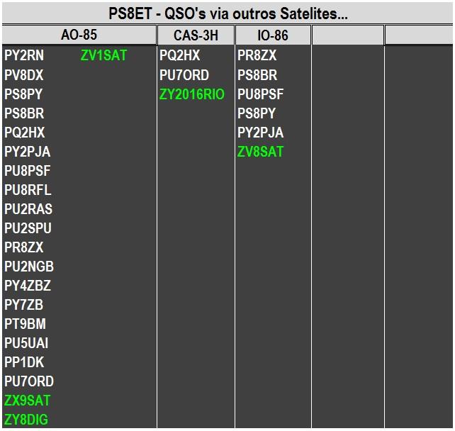 Estações Trabalhadas via Satelites: AO85 / CAS-3H / IO86