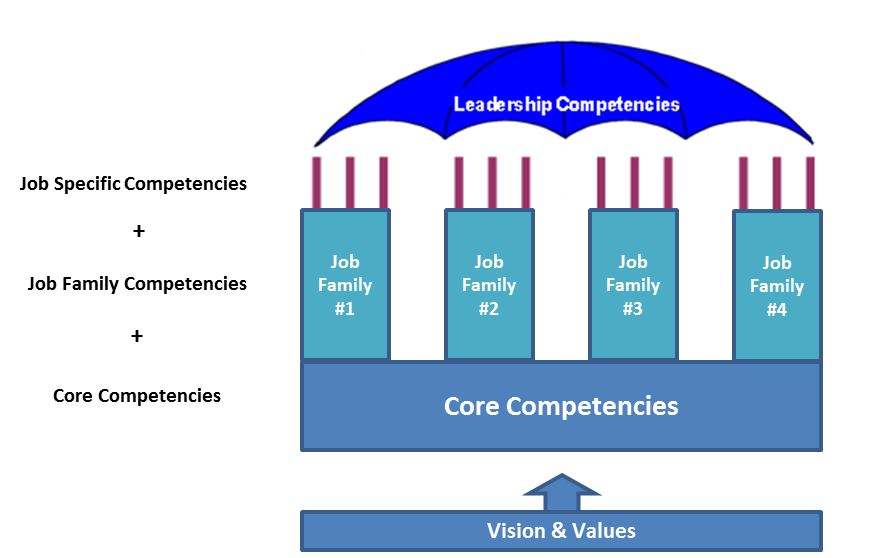 core competencies of gap inc The internal environment: resources, capabilities the internal environment: resources, capabilities and core competenciescapabilities and core gap, inc.
