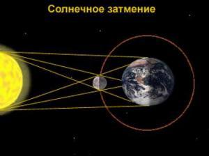 Что такое затмения, схема образования затмения, практика затмений