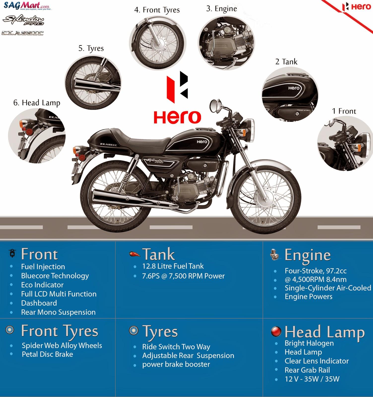 Hero Splendor Pro Classic Info Graphics