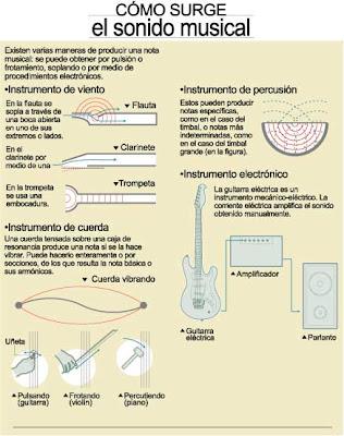 http://www.icarito.cl/herramientas/despliegue/laminas/2009/12/376-611505-3-como-surge-el-sonido-musical.shtml
