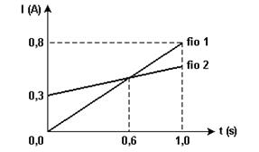 LIVRO FÍSICA UFRGS - CAPÍTULO III - ELETRODINÂMICA