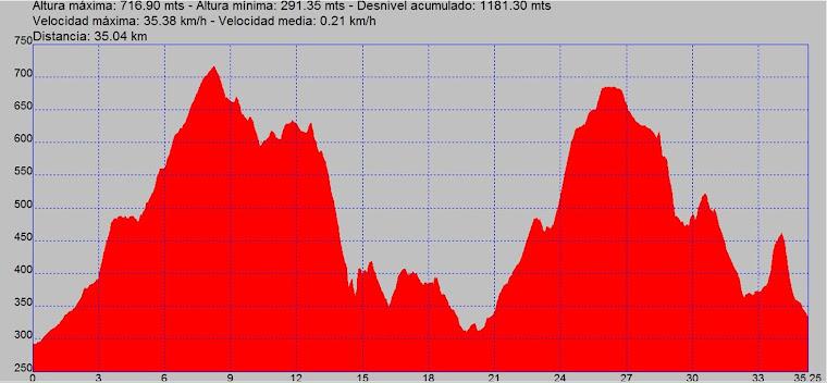 Circuit Llarg - 35km - 1182mts - Elevat