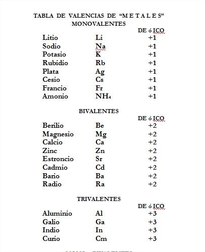 Tabla periodica valencias y simbolos gallery periodic table and tabla periodica con valencias en word gallery periodic table and tabla periodica valencias y simbolos image urtaz Images