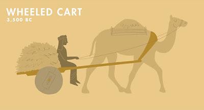 Ιστορική αναδρομή στα μέσα μεταφοράς