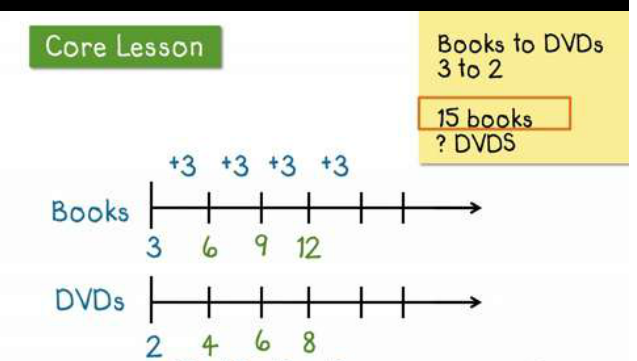 how to make an expandable number line