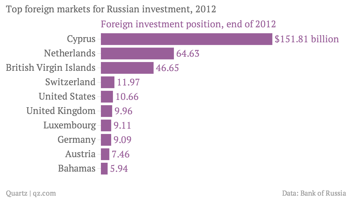 http://qz.com/238171/the-netherlands-can-choose-to-squeeze-russias-economy-over-malaysia-airlines-mh17/