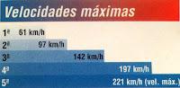 velocidad maxima ford mondeo ghia