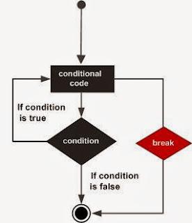 أساسيات البرمجة  سي شارب - جملة التوقف  C# - Break Statement