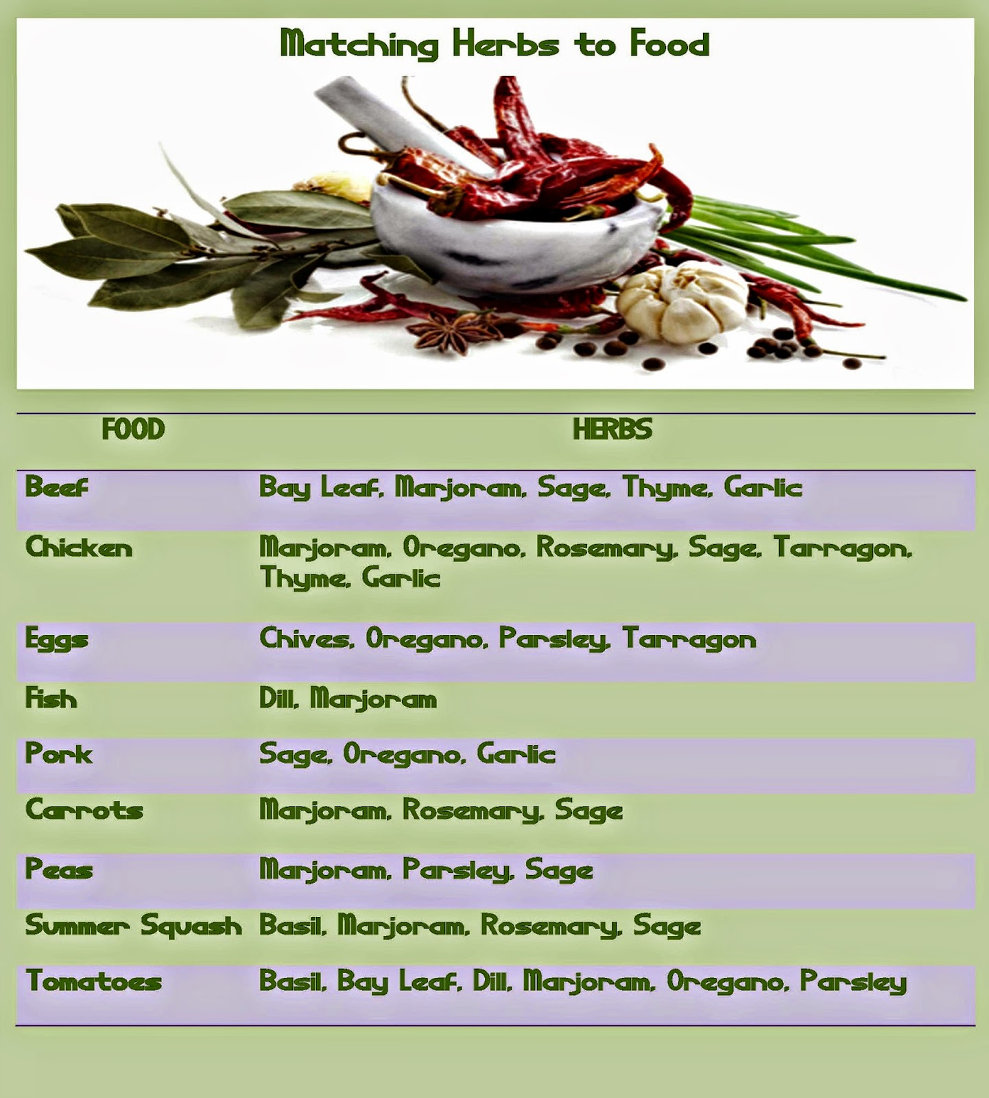 Cooking with Fresh Herbs - Matching Herbs to Food - Easy Life Meal & Party Planning
